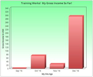 Gross Income Chart - As of Dec16