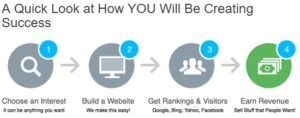 Wealthy Affiliate's 4 Simple Steps to Success