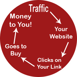 Cycle of Affiliate Marketing