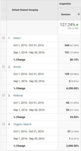 Google Analytics October 2016