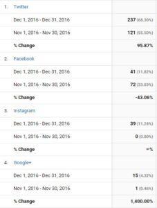 Google Analytics - Dec 16
