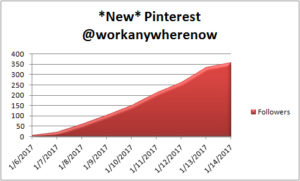 Pinterest Account for Work Anywhere Now