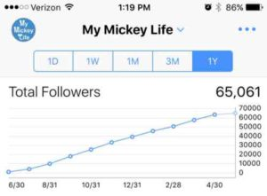 My Mickey Life 10 month graph