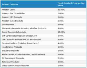 Amazon Affiliate Program Fixed Standard Program Fee Rates Before March 1, 2017