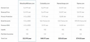 Wealthy Affiliate -compare domain costs