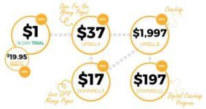 Copy Paste Paydays Upsells