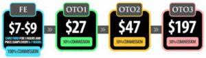 Smackdown Profits Price & Upsells