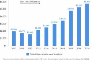 Spend on Affilliate Marketing Chart