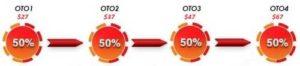 Passive Profits Breakthrough Upsells