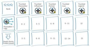 Trunited Affiliate Statuses