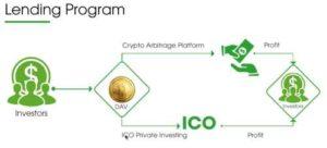 Bitcoin Bob Lending Program of Davor