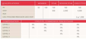 Young Living Compensation Chart 1st Phase