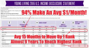 Young Living Income Chart