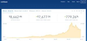 Coinbase Bitcoin Chart