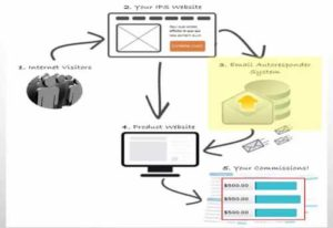 Insider Profit System is a email marketing system