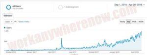 My Google Analytics for my last 20 months