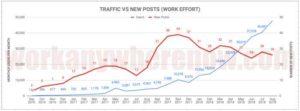 Traffic vs New Posts Graph
