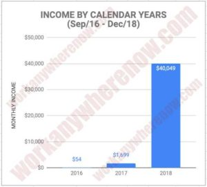 Sep 2016 - Dec 2018 Wealthy Affiliate results