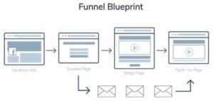 Builderall Bridge Sales Funnel Blueprint