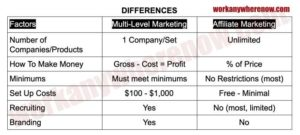 Affiliate Marketing vs MLM - Main Differences