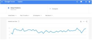 Google Trends Sleep Problems